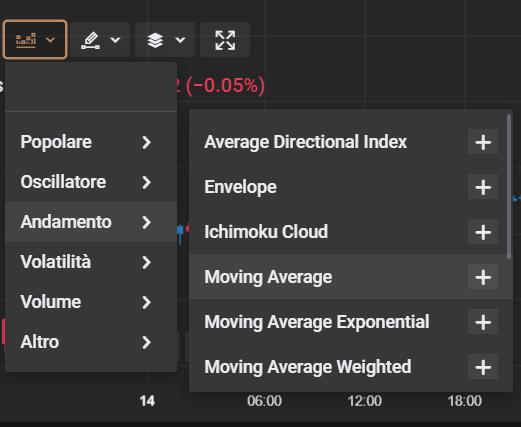 Come si sceglie l'indicatore tecnico su Capital.com