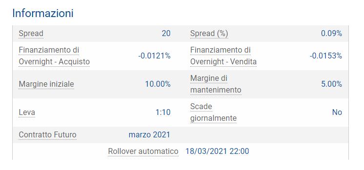 Lo spread dell'indice ftse mib