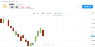 Grafico prezzo azioni AstraZeneca