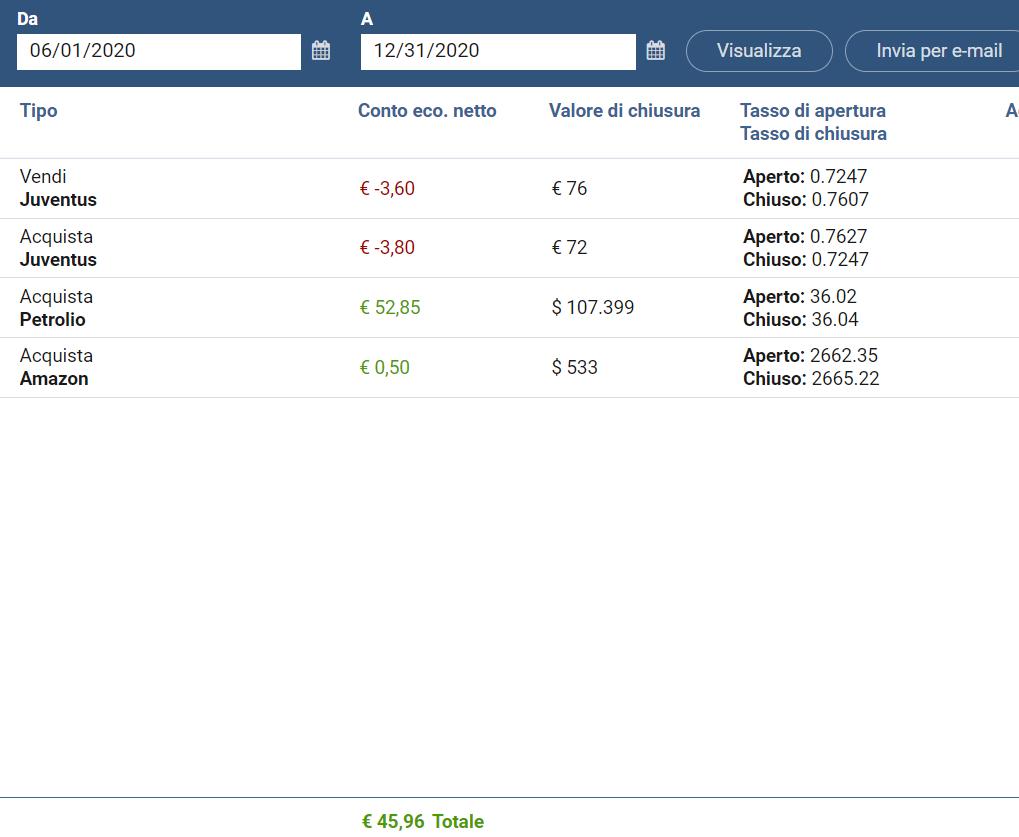 Esempio di bilancio semestrale di trading online
