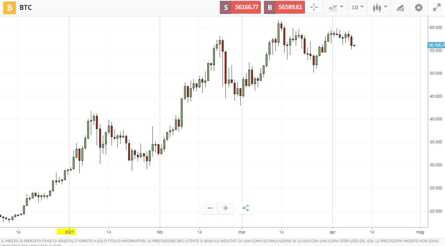 ciò che sta accadendo con il prezzo bitcoin)