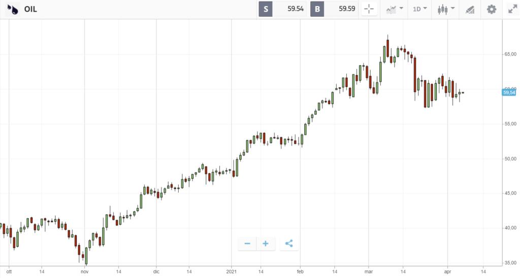 Grafico del prezzo del petrolio 8 aprile 2021