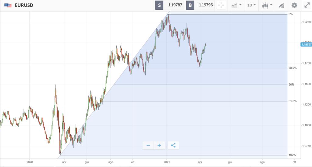 La sequenza di Fibonacci applicata al trading col ritracciamento