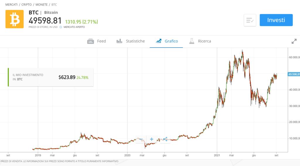 Prezzo del bitcoin a settembre 2021