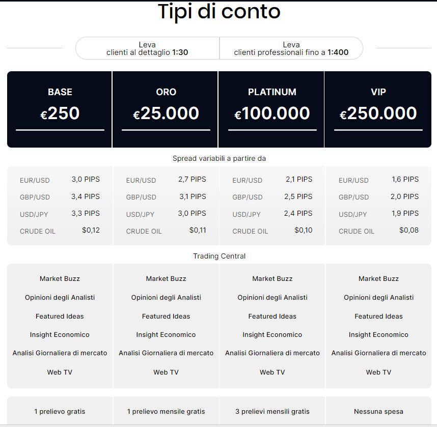 Le tipologie di conto di trading su Liquidityx